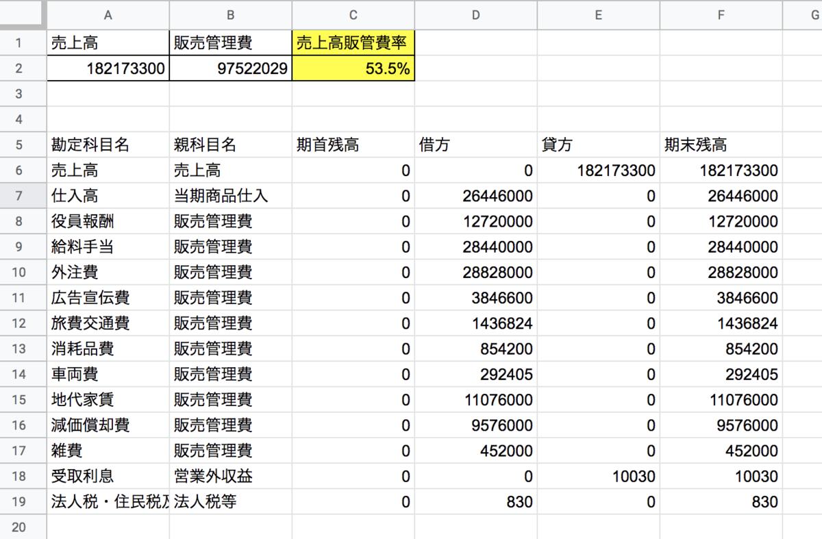Googleスプレッドシート上に構築された売上高販管費率を計算するツールのスクリーンショット。