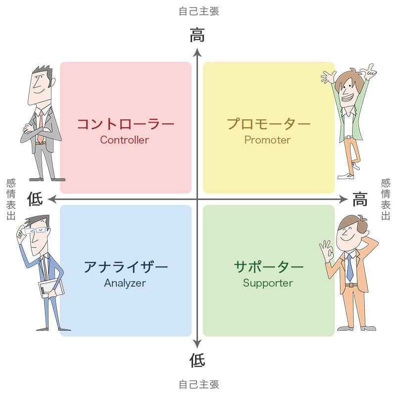 4つのタイプ分けの図解