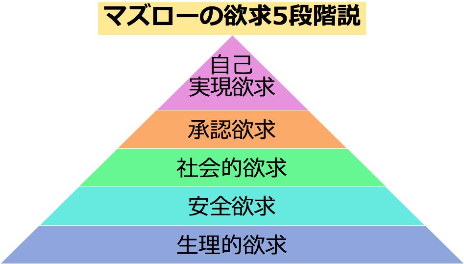 マズローの五段階欲求