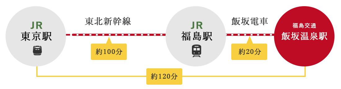 アクセス情報:電車の場合