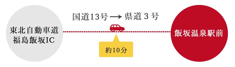 アクセス情報:車の場合
