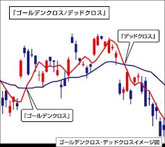 ゴールデンクロスとデッドクロスのチャート画面