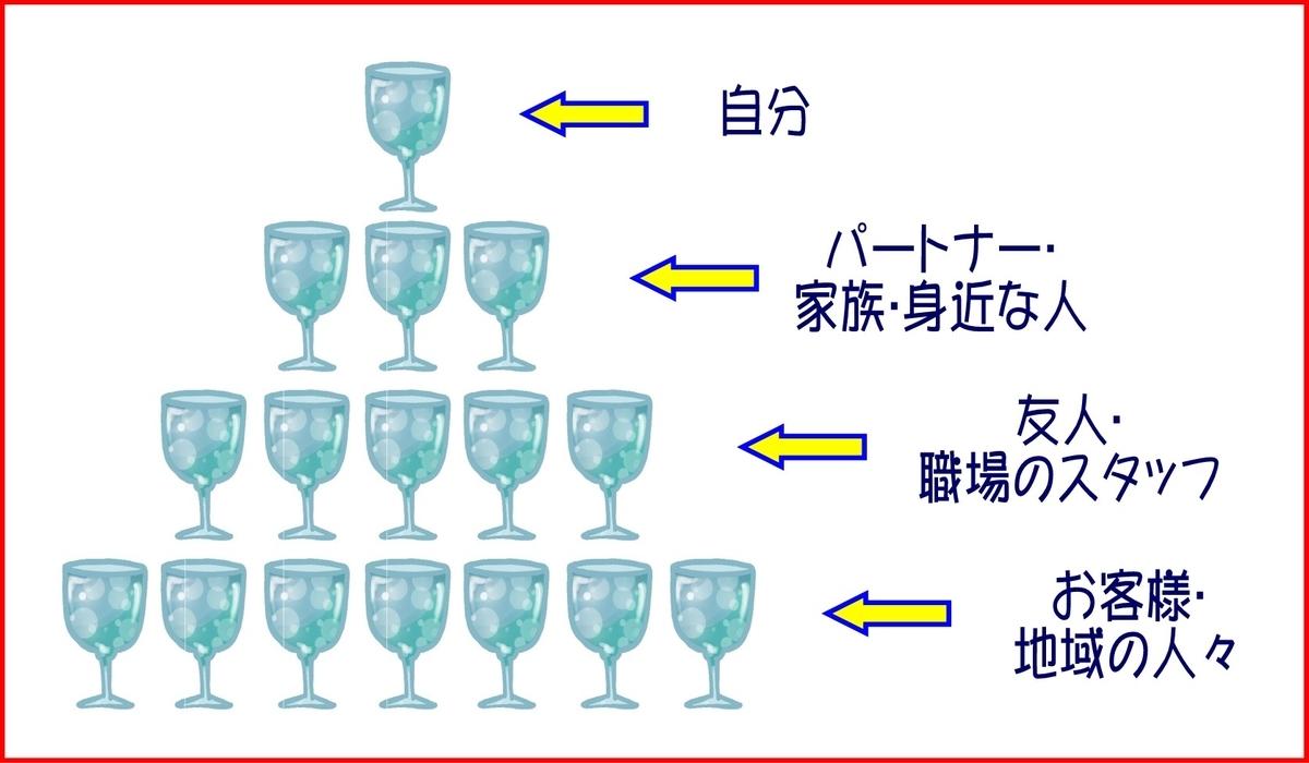 シャンパンタワーの法則