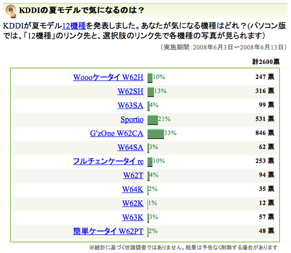 http://polls.dailynews.yahoo.co.jp/quiz/quizresults.php?poll_id=2275&wv=1&typeFlag=2