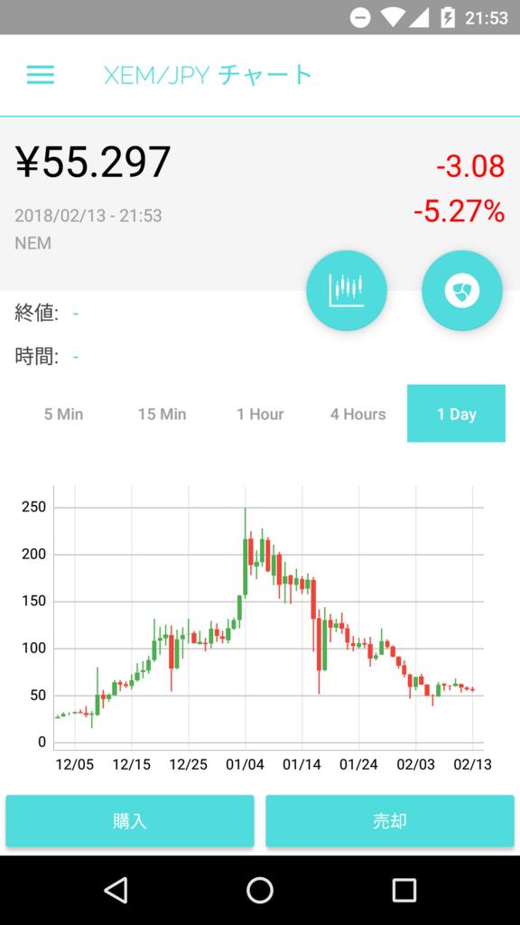 2018年2月13日22時現在のXEM/JPYのレート@coincheck