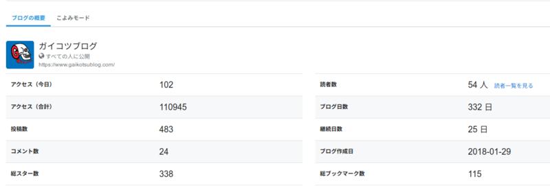 はてなブログのアクセス解析@19.01.29