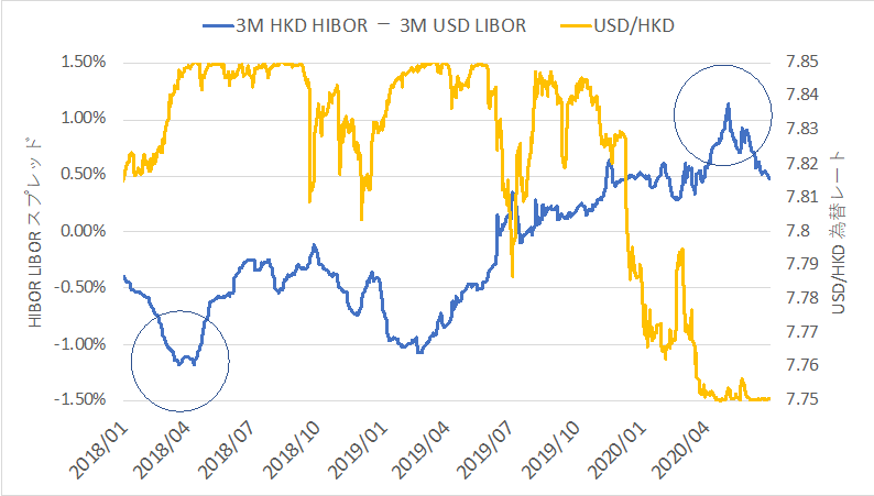3Mの金利を比較