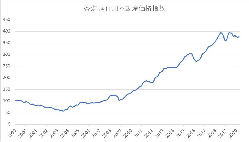 香港居住用住宅価格指数