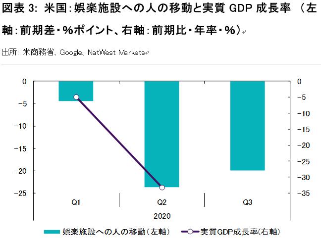 図表3: 米国:娯楽施設への人の移動と実質GDP成長率 (左軸:前期差・%ポイント、右軸:前期比・年率・%)