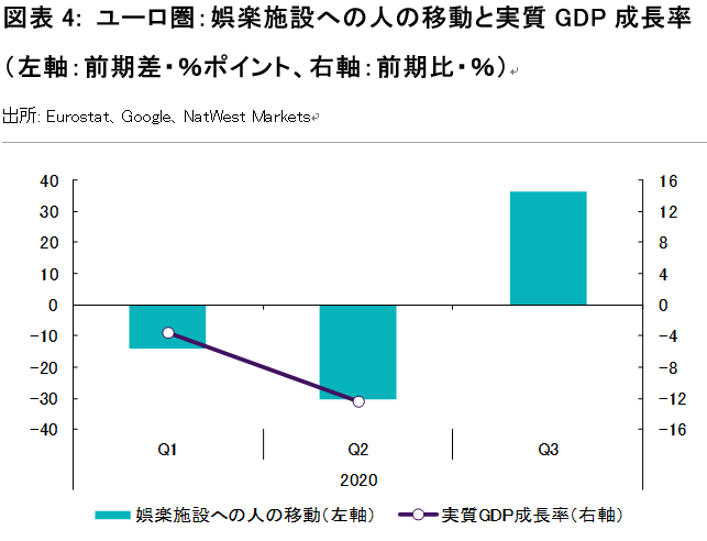 図表4: ユーロ圏:娯楽施設への人の移動と実質GDP成長率 (左軸:前期差・%ポイント、右軸:前期比・%)
