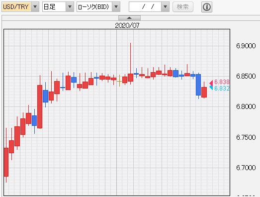 ドル/トルコリラ