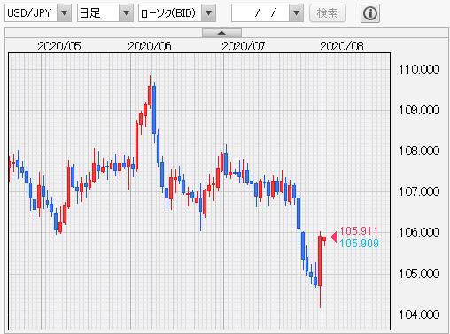 ドル/円チャート 日足