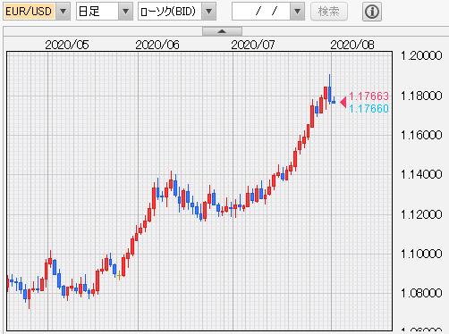 ユーロ/ドルチャート 日足