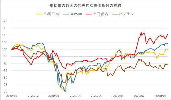 年初来の各国の代表的な株価指数の推移