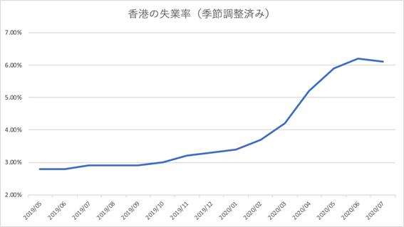 香港の失業率