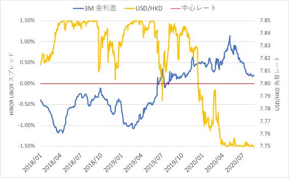 USD3M LIBOR とHKD3M HIBOR の金利差