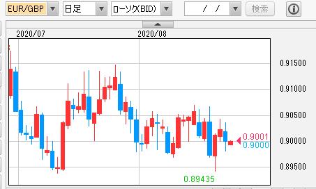 ユーロポンド 日足チャート