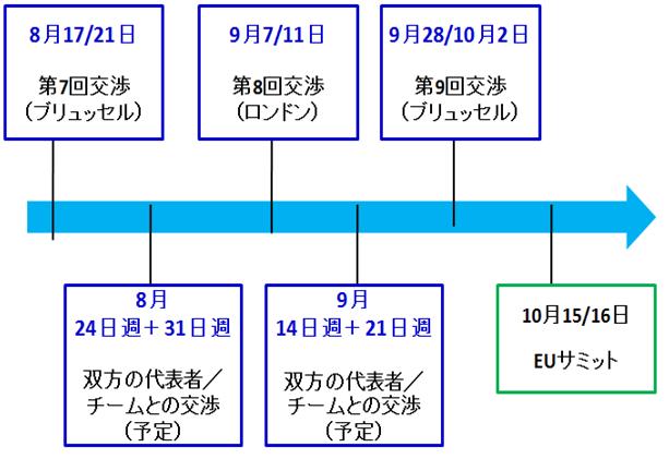 今後の工程表
