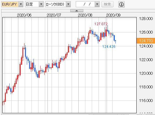 ユーロ/円 日足