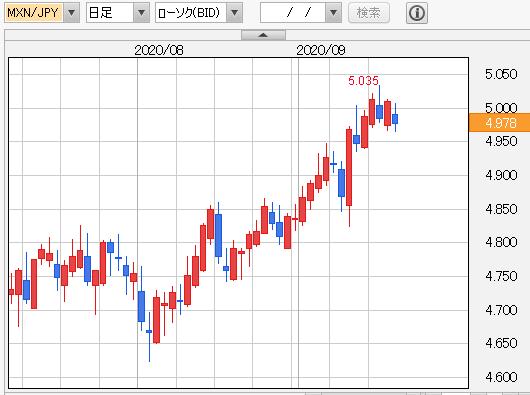 メキシコペソ円 日足
