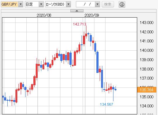 ポンド円 日足