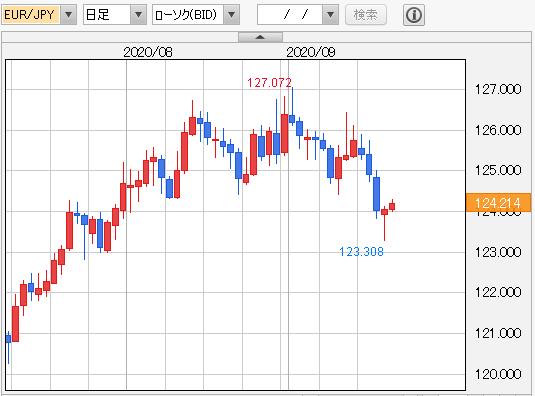 ユーロ円 日足