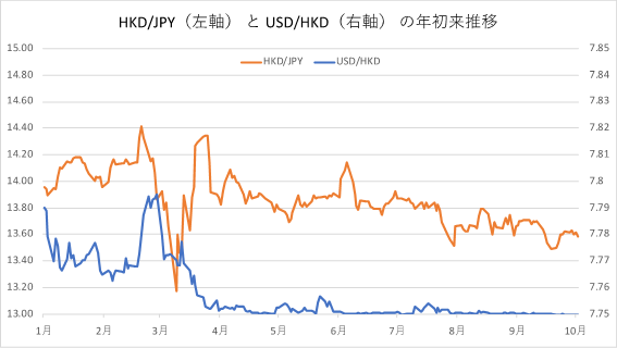 HKDJPY USD/HKD の年初来推移
