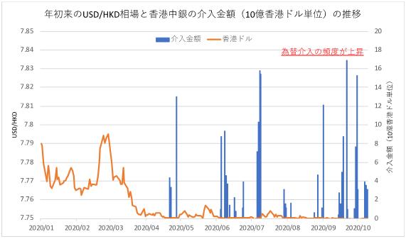 年初来のUSDHKD相場と香港中銀の介入金額