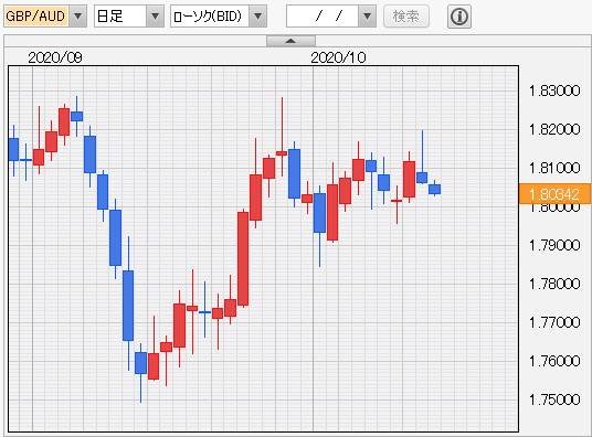 ポンド豪ドル 日足