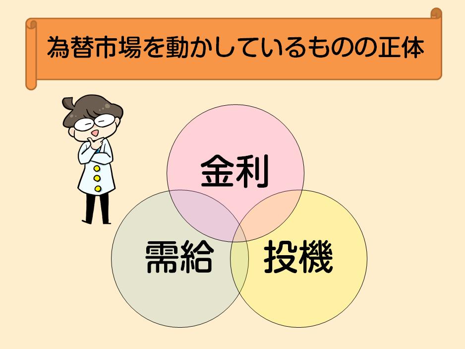 、金利、投機、需給の3つの要素