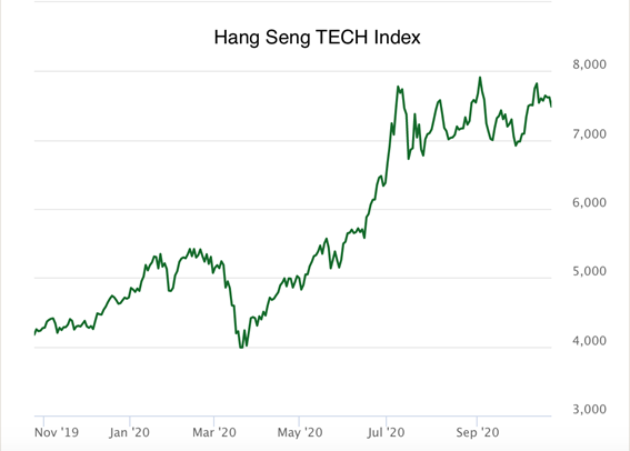 Hang Seng Tech Index