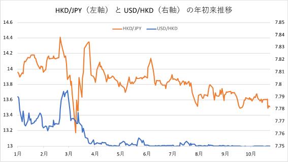 香港ドル円と香港ドル米ドルの年初来推移