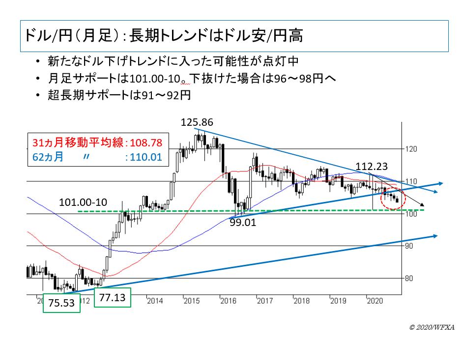 ドル/円(月足):長期トレンドはドル安/円高