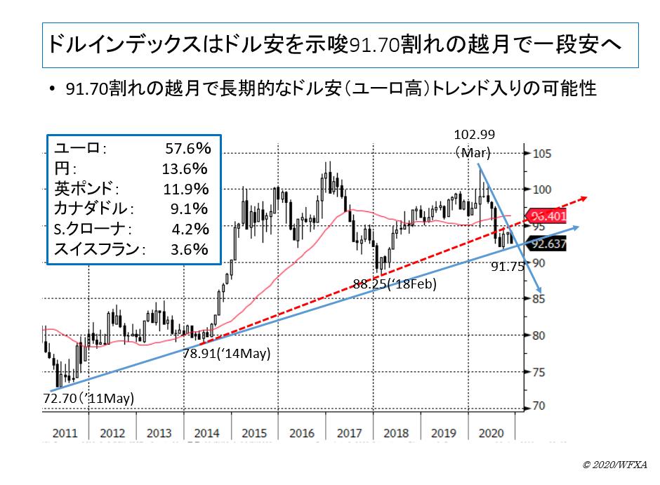 ドルインデックスはドル安を示唆91.70割れの越月で一段安へ