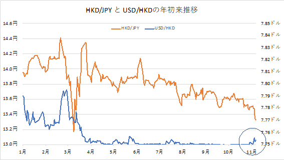 CNH/JPYとUSD/CNHの年初来推移