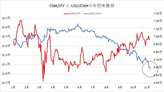 HKD/JPYとUSD/HKDの年初来推移