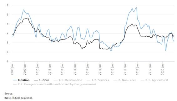 メキシコインフレ率