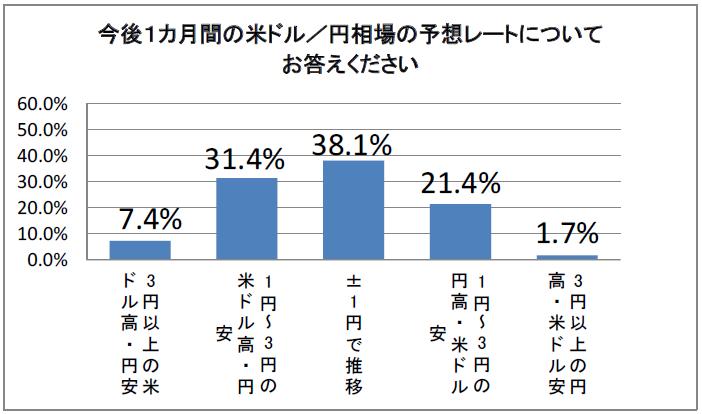 ドル円予想レート