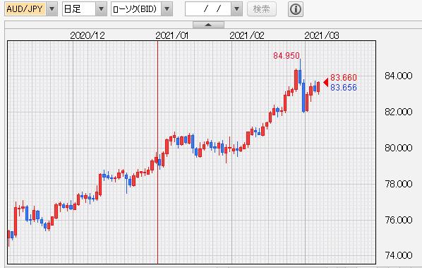 豪ドル円 日足