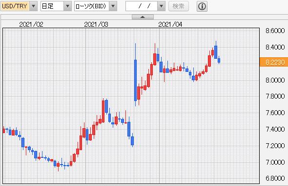 ドル/トルコリラ 日足
