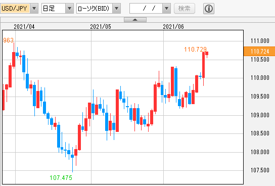 ドル円 日足