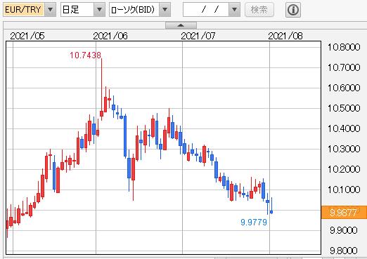 ユーロ/トルコリラ 日足