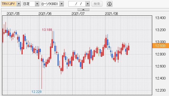 トルコリラ円 日足