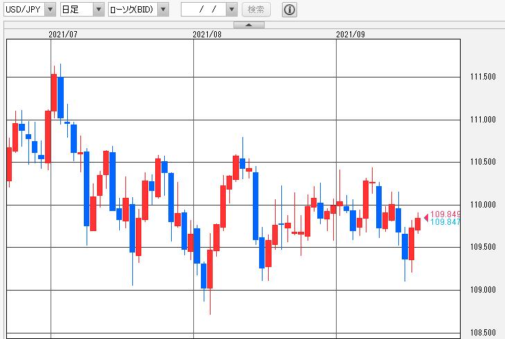 ドル/円日足