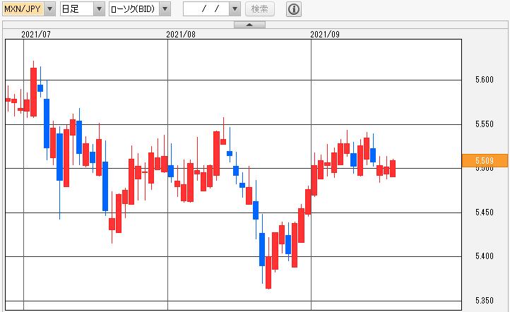 メキシコペソ/円 日足