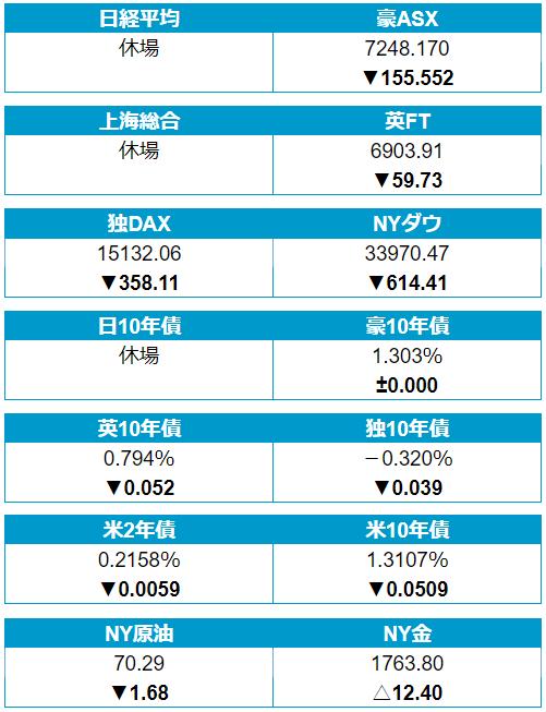 20日(月)の株・債券・商品市場
