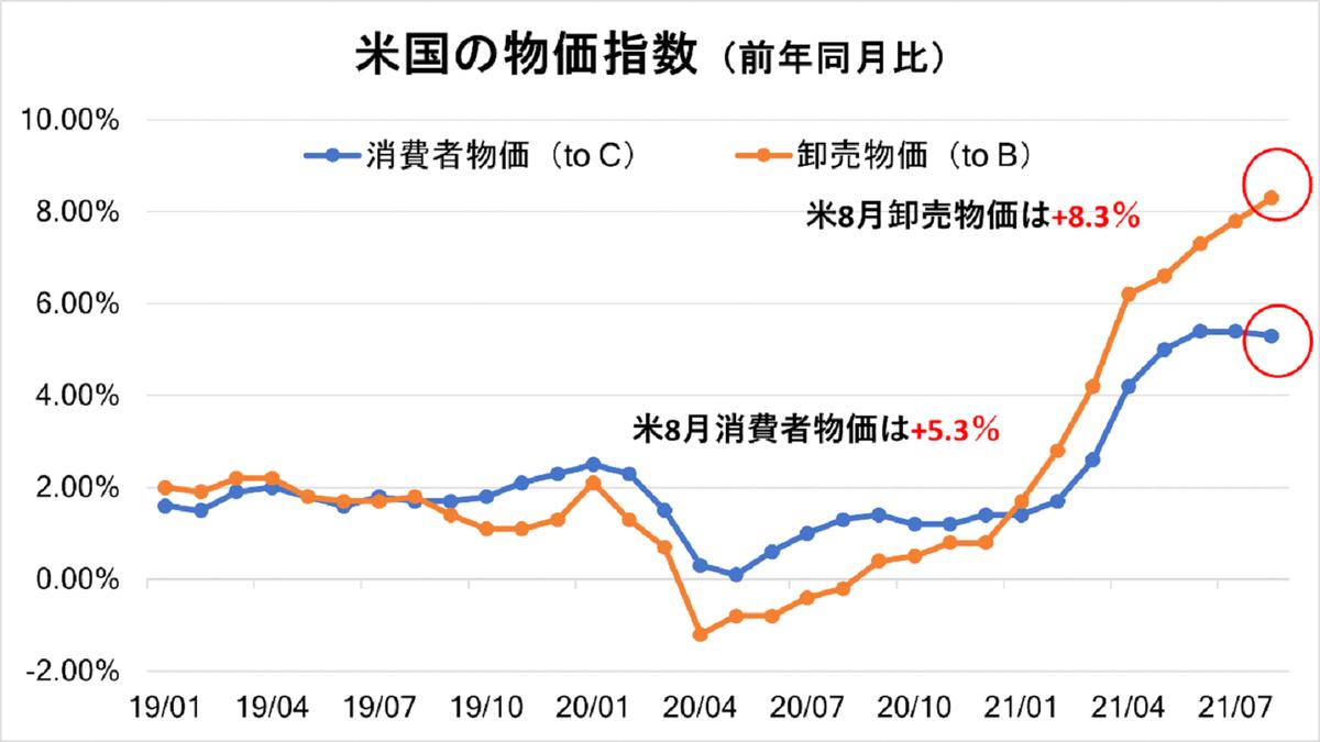 米8月消費者物価