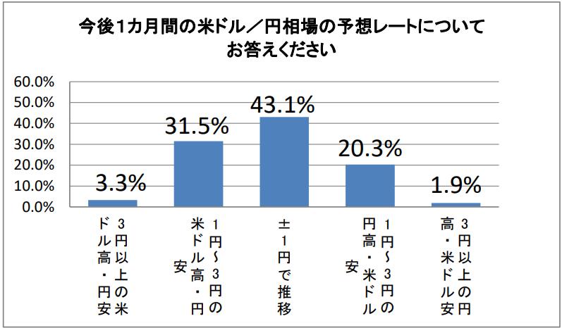 今後1カ月間の米ドル/円相場の予想レート