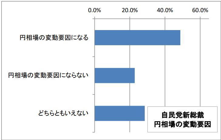 自民党新総裁 円相場の変動要因