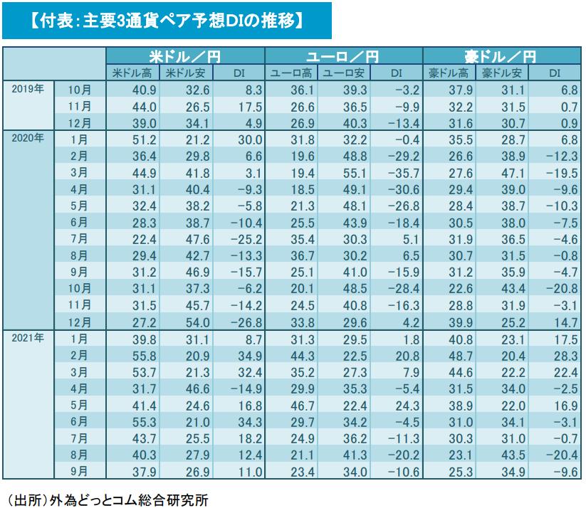 主要3通貨ペア予想DIの推移